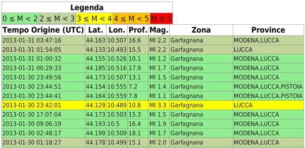 eventi30-31.01.13