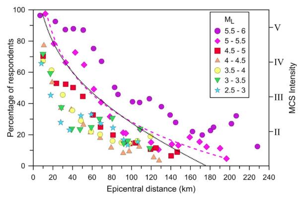 Figura 2. Percezione del rumore legato al terremoto espressa come percentuale sul totale dei questionari, rispetto alla distanza dall'epicentro (ogni simbolo identifica terremoti in un intervallo specifico di magnitudo). La linea tratteggiata rappresenta l'interpolazione dei valori nell'intervallo di magnitudo ML 5-5.5. La linea a puntini rappresenta l'attenuazione dell'intensità degli effetti dei terremoti in gradi Mercalli-Cancani-Sieberg (MCS)  per ML=5.