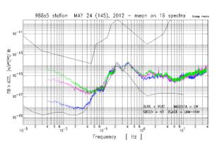 Figura 3 - Andamento del rumore sismico alle varie frequenze registrato dalla stazione del Monte Soratte durante un test nel 2012. In blu il movimento verticale del terreno, in verde e fucsia il movimento orizzontale. Si nota che alle basse frequenze il rumore verticale è vicino al modello di rumore minimo globale (linea spezzata in nero), a garanzia dell'ottima qualità del sito scelto