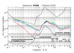 Figura 4 - Rumore sismico alla stazione sismica di Fiamignano (RI), non distante da Sant'Oreste. In rosso il moto verticale. Sono indicate le principali sorgenti del rumore sismico.