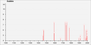 Storia sismica di Gubbio dal l'anno 1000 AD al 2000.
