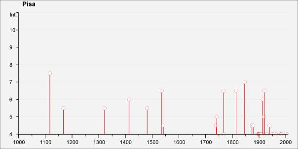 Storia sismica di Pisa (fonte: DBMI)