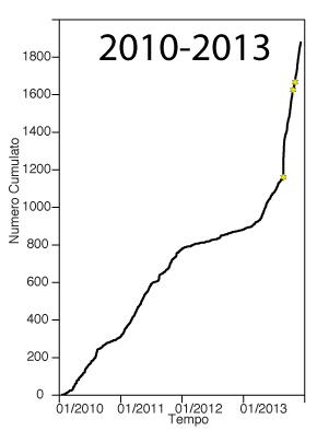 Grafico dell'andamento cumulato del numero dei terremoti nel tempo dal 2010 a oggi. Le stellette sono i terremoti di M>3