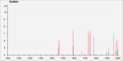 Storia sismica di Gubbio (dal DBMI)