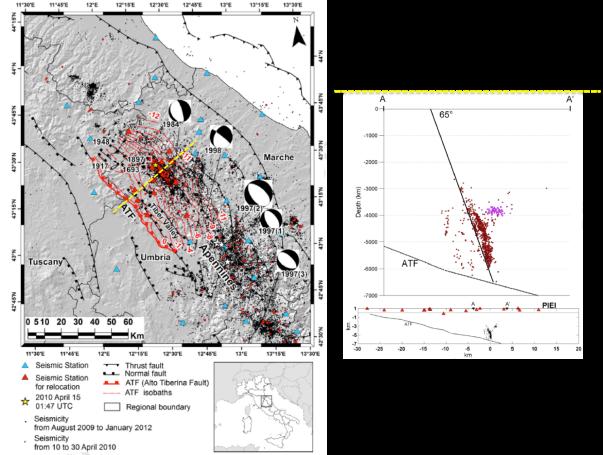 Mappa (sin.) e sezione in profondità (dx) della sismicità dell'aprile 2010. La Faglia Alto Tiberina (ATF) è visibile in mappa, dove affiora in superficie, e in sezione (linea pendente debolmente a sinistra). Sopra l'ATF si riconosce la faglia del 2010, individuata dai terremoti rilocalizzati. Da: Marzorati, S., et al., Very detailed seismic pattern and migration inferred from the April 2010 Pietralunga (northern Italian Apennines) micro-earthquake sequence, Tectonophysics (2013), http://dx.doi.org/10.1016/j.tecto.2013.10.014
