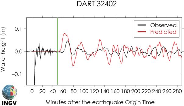 Confronto tra altezza del segnale di tsunami prevista dal modello (in rosso) e quella osservata alla boa DART 32402 (fonte: INGV). La posizione è visibile nella figura precedente