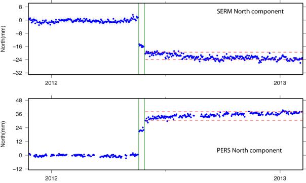 Figura 4: serie temporale della componente nord della posizione relativamente alle stazioni di GPS di Sermide (SERM) a San Giovanni in Persiceto (SGIP). Le serie temporali sono state ottenute rimuovendo la componente di velocità costante. I grafici mostrano gli spostamenti co-sismici registrati per gli eventi del 20 e 29 maggio alle due stazioni (indicati dalle linee verdi) e la presenza di una deformazione postismica (con andamento non-lineare nel tempo) nei mesi successivi al 20 e 29 maggio 2012. Lo spostamento cumulato è inferiore 1 cm (confinato tra le linee rosse tratteggiate), e indica uno spostamento verso sud della stazione SERM e verso nord della stazione PERS.