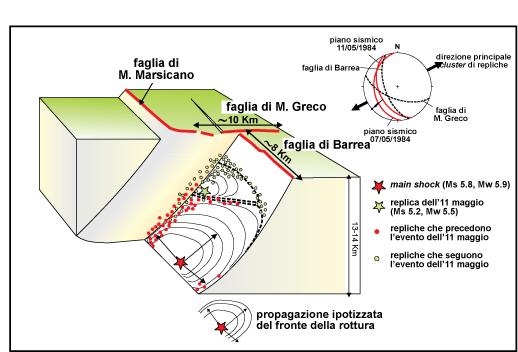Modello sismogenetico proposto da Pace et al. (2002) per spiegare l'evoluzione della sequenza di eventi del terremoto di Barrea del 1984. Il diagramma a blocchi schematizza in tre-dimensioni la localizzazione della prima scossa del 7 maggio (stella rossa) e la propagazione della rottura. Le repliche che precedono la seconda scossa dell'11 maggio (punti rossi) si concentrano all'intersezione tra le faglie del sistema di Barrea e del Monte Greco (che avrebbe agito da barriera alla propagazione della rottura). La seconda scossa dell'11 maggio (stella verde) e le successive repliche (punti verdi) sarebbero quindi occorse principalmente lungo questa intersezione. In alto a destra sono riportate, con una proiezione stereografica, le orientazioni delle faglie di Barrea e del Monte Greco confrontate con il piano di rottura principale e la disposizione delle repliche (da Pace et al., 2002).