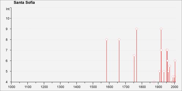 Storia sismica di Santa Sofia [Fonte: DBMI11].
