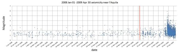 Andamento nel tempo della sismicità dal 1/1/2008 al 30 aprile 2009 in un'area di 30 km intorno a L'Aquila. Ogni punto rappresenta un terremoto di magnitudo come nella scala a sinistra. La linea rossa indica l'inizio della sequenza. Si nota bene che l'andamento prima della linea rossa è variabile ma senza particolari addensamenti (ossia sequenze): è la sismicità di fondo