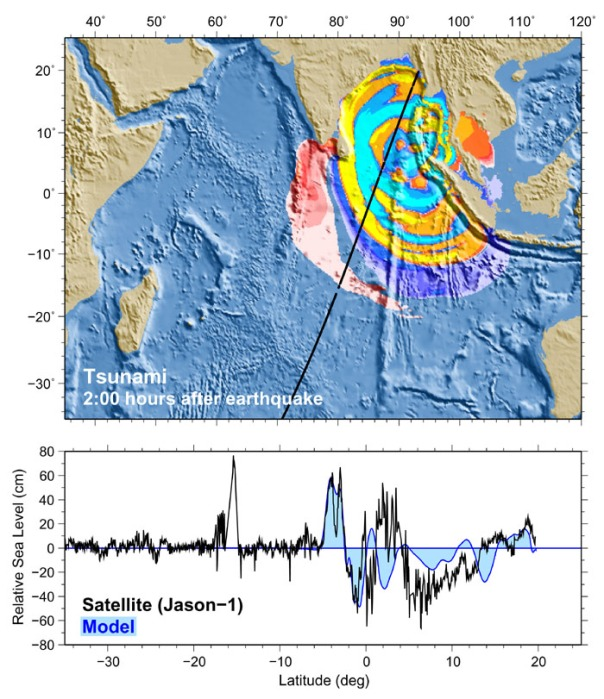 Nella parte superiore della figura è mostrata la simulazione numerica dello tsunami dopo 2 ore di propagazione; la linea nera rappresenta il tracciato dell'orbita del satellite Jason. Nella parte in basso è mostrata l'anomalia dell'altezza della superficie dell'oceano sul tratto mostrato sopra, dovuta al passaggio dello tsunami durante la sua propagazione. (Fonte: NOAA)