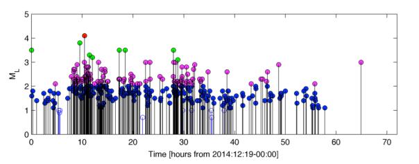 Andamento delle magnitudo dei terremoti a partire dalla mezzanotte del 19 dicembre alla sera del 21. I colori indicano gli intervalli delle magnitudo (minori di 2.0, tra 2.0 e 3.0, tra 3.0 e 4.0, sopra 4.0).