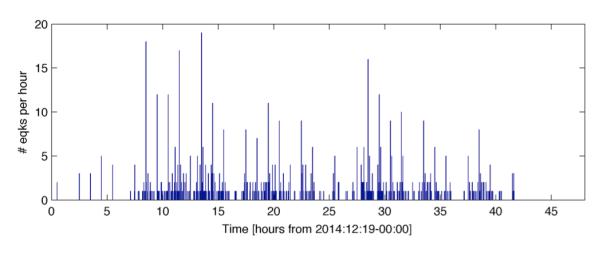 Andamento del numero delle scosse per intervalli di 1 ora a partire dalla mezzanotte del 19 e fino alla sera del 20.