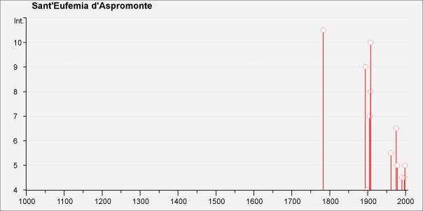 Storia sismica di Sant'Eufemia d'Aspromonte [Fonte: DBMI11].