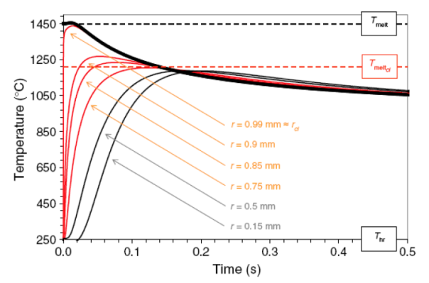 Figura 4. Risultati del modello: andamento della temperatura all'interno del clasto con diametro originario pari a 2 mm ed immerso nella vena di pseudotachilite. Si osserva che le regioni più esterne del clasto fondono (curve rosse), in quanto la temperatura supera la temperatura di fusione del clasto (Tmeltcl), mentre quelle più interne sopravvivono inalterate (curve nere). In questo esempio il modello predice che il clasto sopravviverà intatto con un diametro di 1 mm. Tratta da Bizzarri (2014)