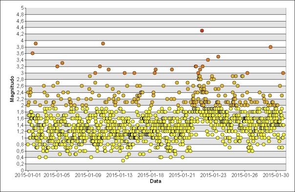 Grafico dell'andamento della sismicità nel mese di gennaio 2015