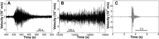 Figura 2: esempi di forme d'onda (componente verticale del sismometro) dei tre diversi tipi di segnali sismici analizzati: (A) frana; (B) tremore vulcanico, registrato durante l'inizio di un episodio di fontana di lava; (C) short duration event (SDE).
