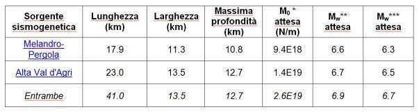Dimensioni delle sorgenti sismogenetiche potenzialmente responsabili del terremoto del 1857 (dal database DISS)