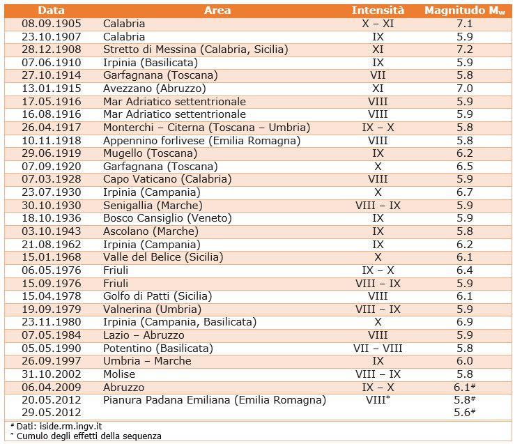 I terremoti avvenuti in Italia dal 1900 ad oggi di magnitudo Mw?5.8 (Dati: CPTI11, <a href=