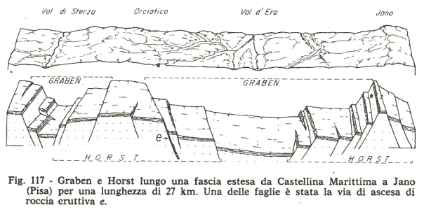 Struttura Horst e Graben