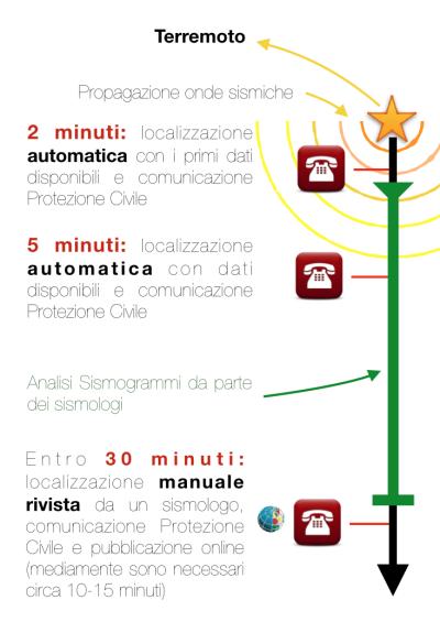 Tempi_Comunicazioni
