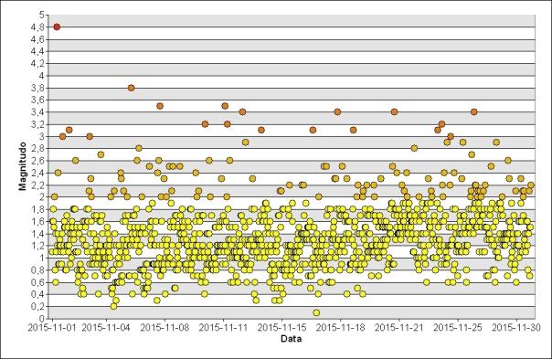 Grafico dell'andamento temporale dei terremoti registrati nei mese di novembre.