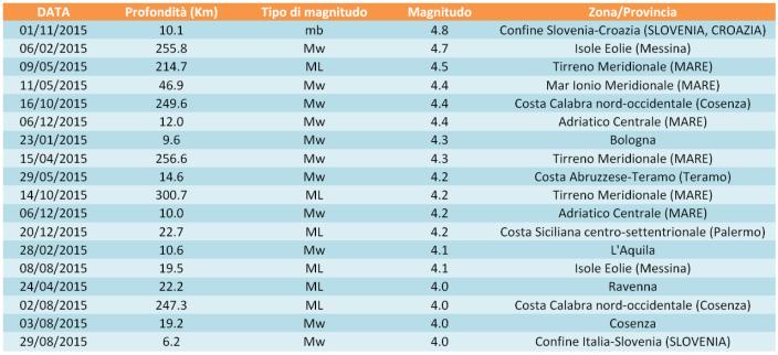 Tabella dei terremoti di magnitudo maggiore o uguale di 4.0 avvenuti nel 2015.