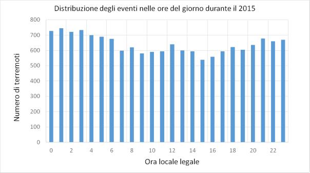 distribuzione_oraria_dei_terremoti_2015_ALL