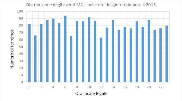 distribuzione_oraria_dei_terremoti_2015_M2