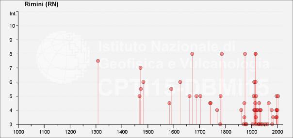 Storia sismica di Rimini dall'anno 1000 al 2015 [fonte: DBMI15 (http://emidius.mi.ingv.it/CPTI15-DBMI15)]