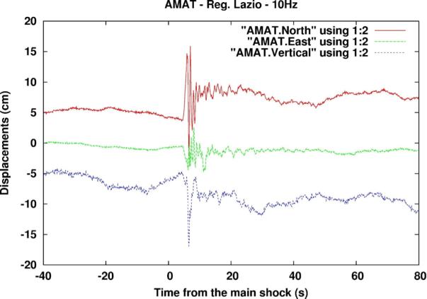 Fig.2 Spostamento misurato dalla stazione GPS di Amatrice (AMAT, della regione Lazio), durante il terremoto di M=6.0, del 24 agosto 2016, ore 03:36. Sono mostrate le tre componenti del movimento: verticale (in rosso), in direzione Est (in verde) e Nord (blu). Il massimo movimento è stato di circa 15 cm, lungo la componente nord.