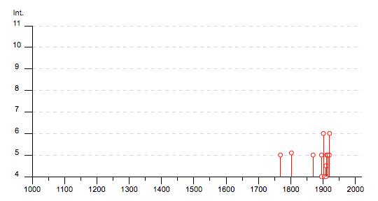 Storia sismica di Castelfiorenitno