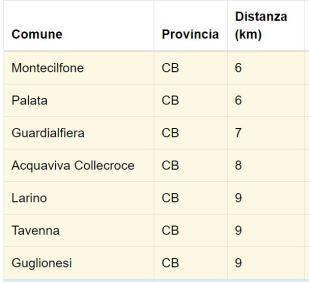 Terremoto in provincia di Campobasso, l'analisi INGV: scossa