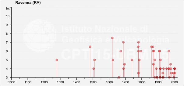 Storia sismica della città di Ravenna